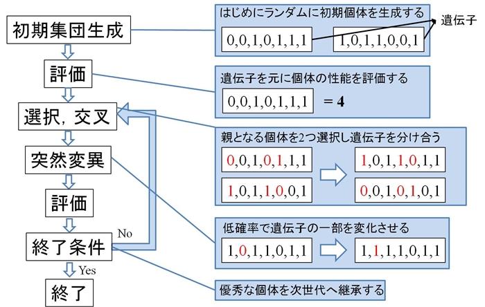 アルゴリズム 遺伝 AIの一つ 遺伝的アルゴリズム?|株式会社カリア